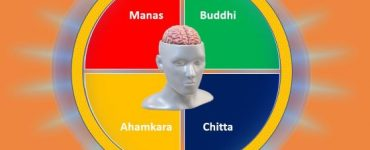 How To Attain Yogic Mind
