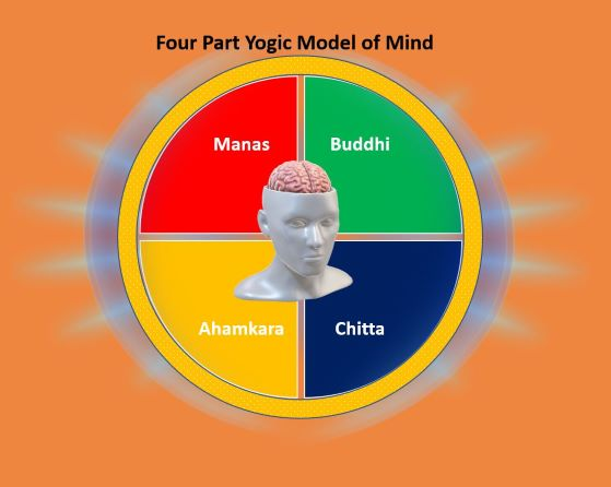 How To Attain Yogic Mind